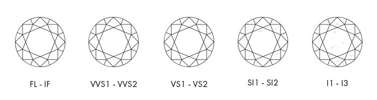 How to Compare Diamond Clarity  eee0099df